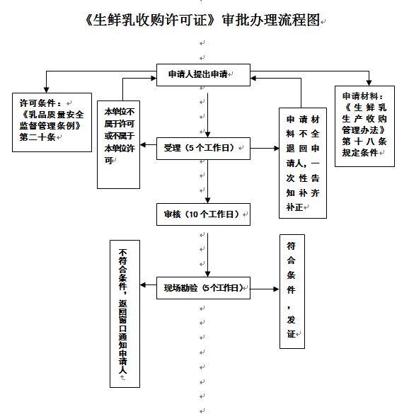 《生鲜乳收购许可证》审批办理流程图